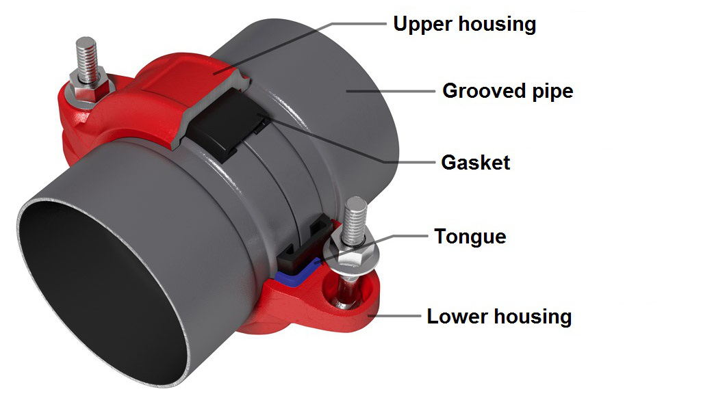 Arcofire operating principle of grooved couplings